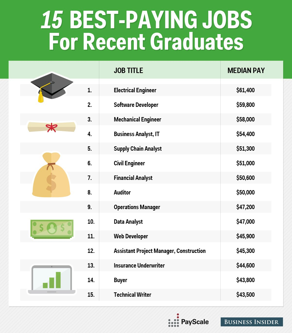 Bradsby Best Paying Jobs For Recent Grads Bradsby