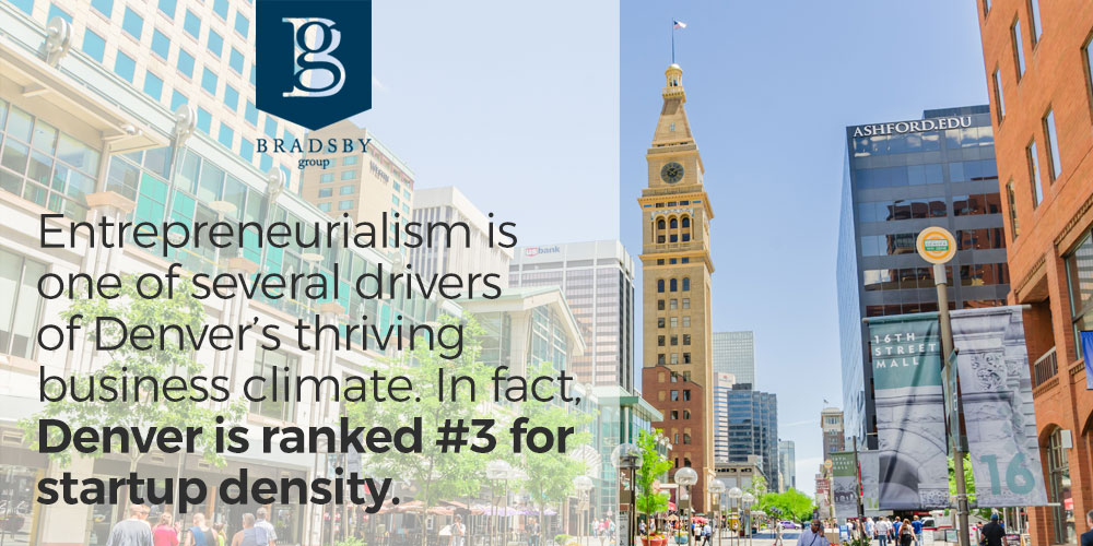 Entrepreneurialism is one of several drivers of Denver's thriving business climate. In fact, Denver is ranked #3 for startup density. - denver growth